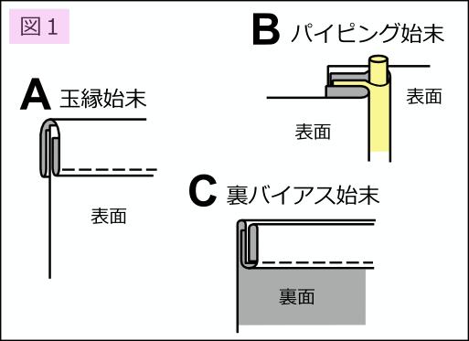 バイアステープを使用した始末の呼称
